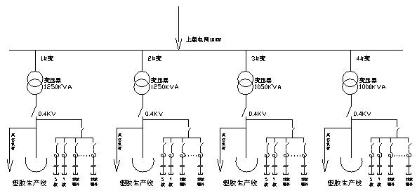 另外,生产线的功率因数补偿不稳,在0.6-0.